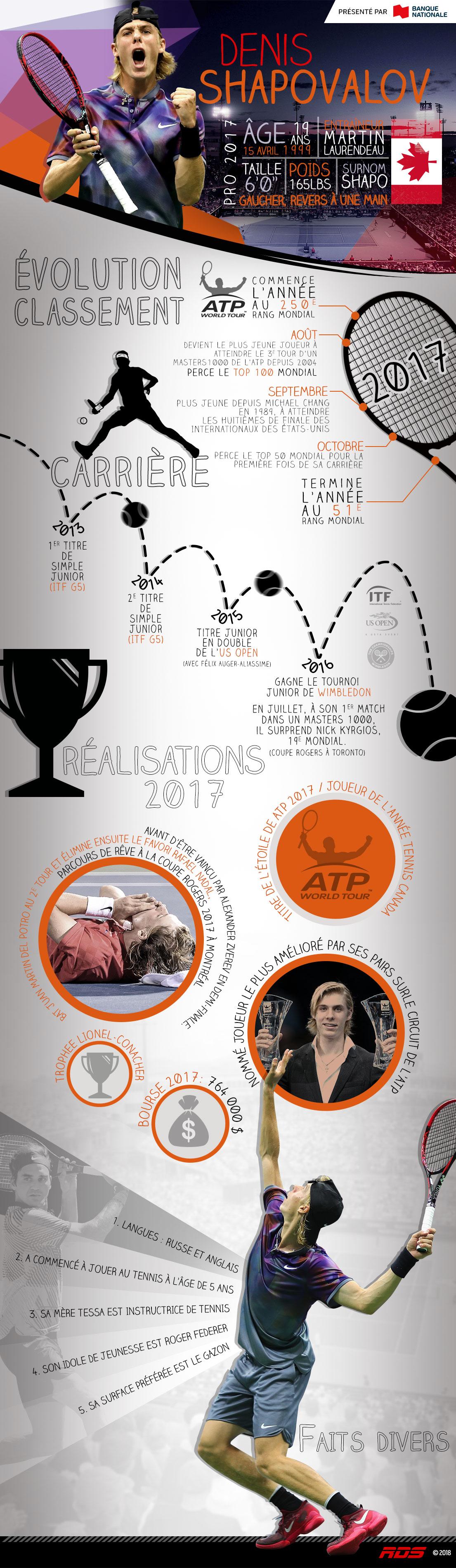 Infographie Denis Shapovalov
