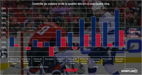 NHL: Winnipeg surprend Las Vegas